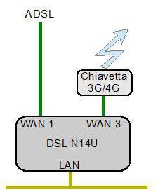 backup linea ADSL